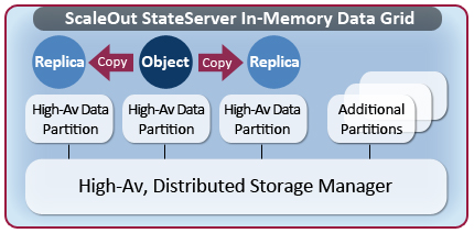 ScaleOut StateServer | Hi-Av Distributed Storage Manager